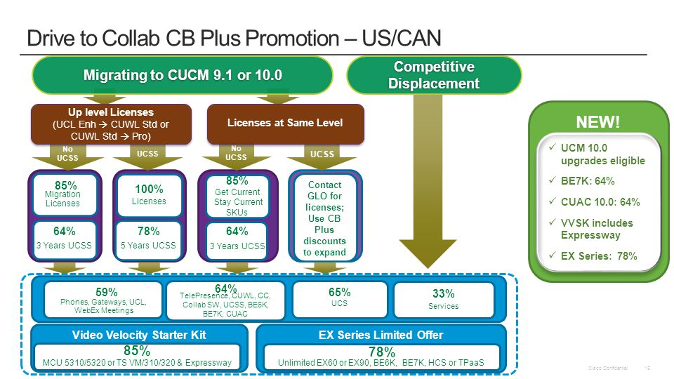 Drive to Collab CB Plus Promotion – US/CAN