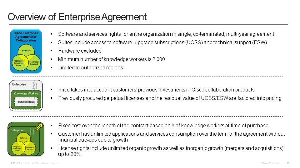 Overview of Enterprise Agreement