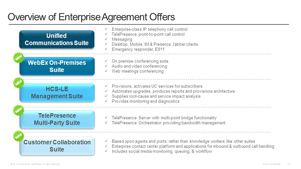 Overview of Enterprise Agreement Offers