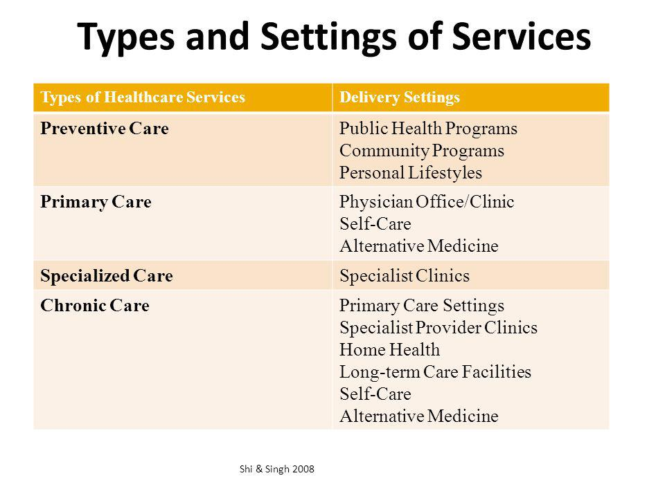 Types and Settings of Services