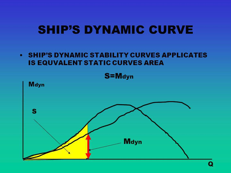 Principles of Ship's Stability - ppt video online download