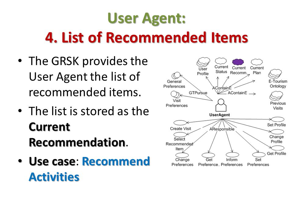 User Agent: 4. List of Recommended Items