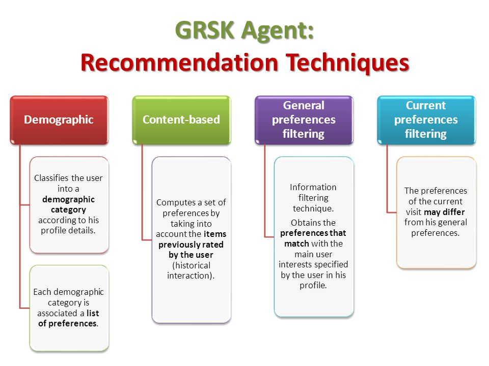 GRSK Agent: Recommendation Techniques