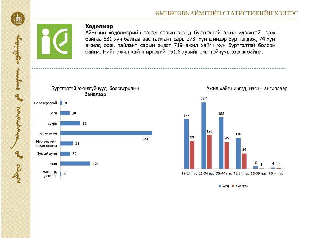 5 сарын авлага өглөгийн дэлгэрэнгүй мэдээ : Булган аймгийн