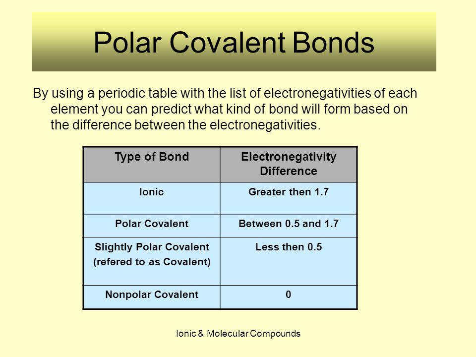 Polar And Nonpolar Bonding Ppt Download
