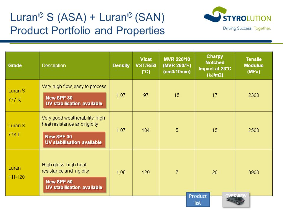 Luran® S (ASA) + Luran® (SAN) Product Portfolio and Properties