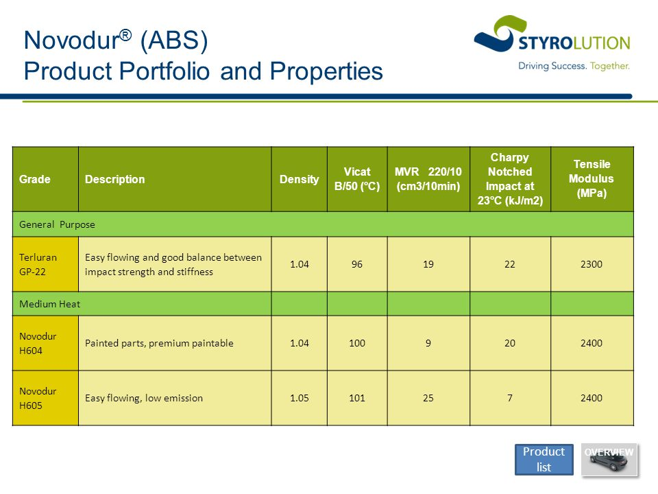 Novodur® (ABS) Product Portfolio and Properties