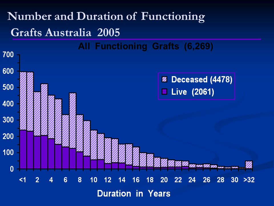 Number and Duration of Functioning Grafts Australia 2005