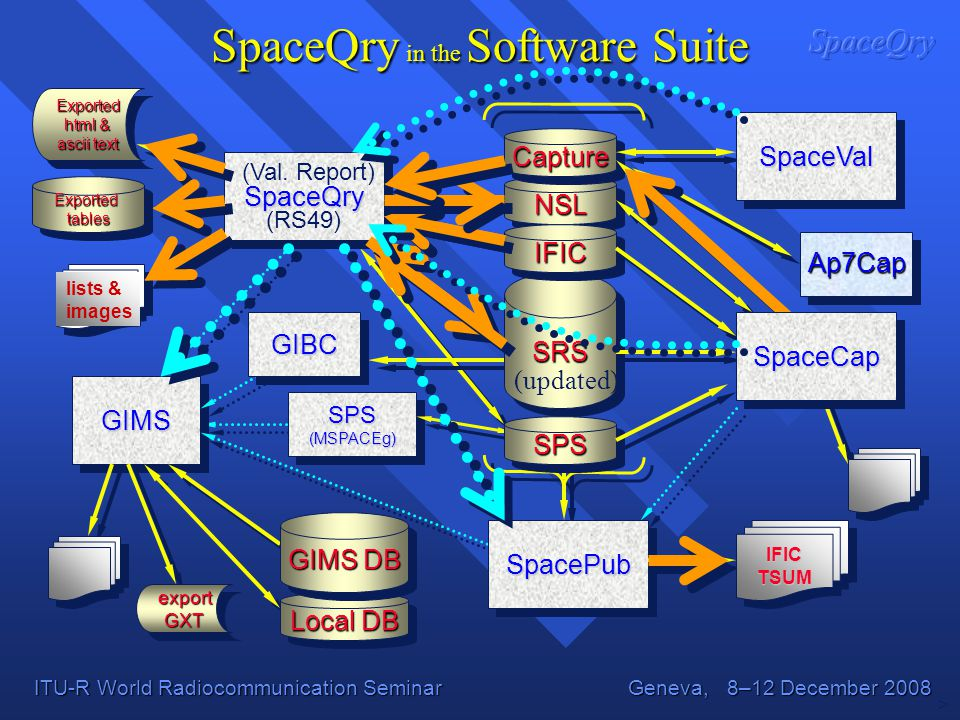 SpaceQry in the Software Suite