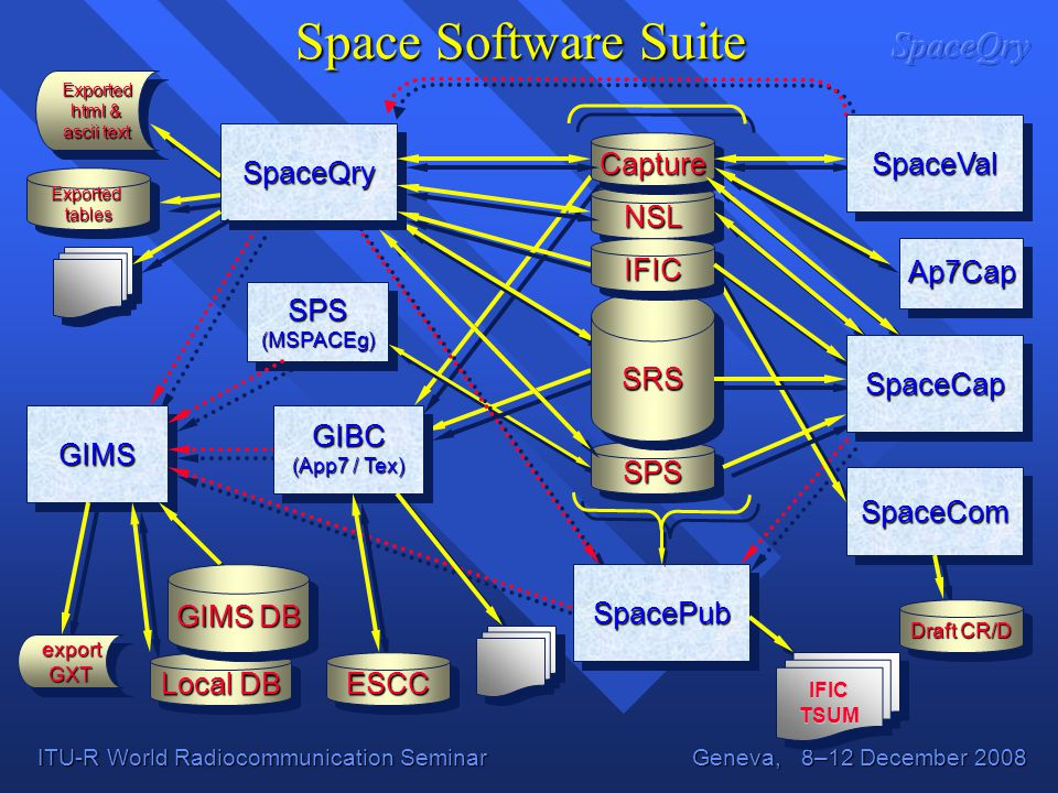 Space Software Suite SpaceVal SpaceQry Capture NSL IFIC Ap7Cap