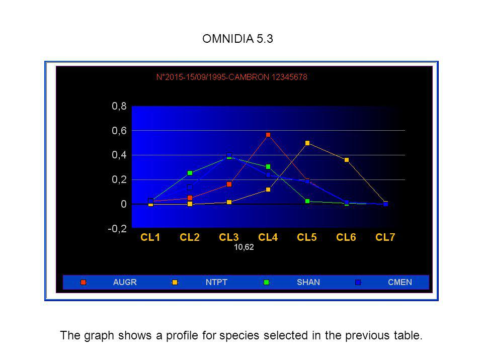 The graph shows a profile for species selected in the previous table.