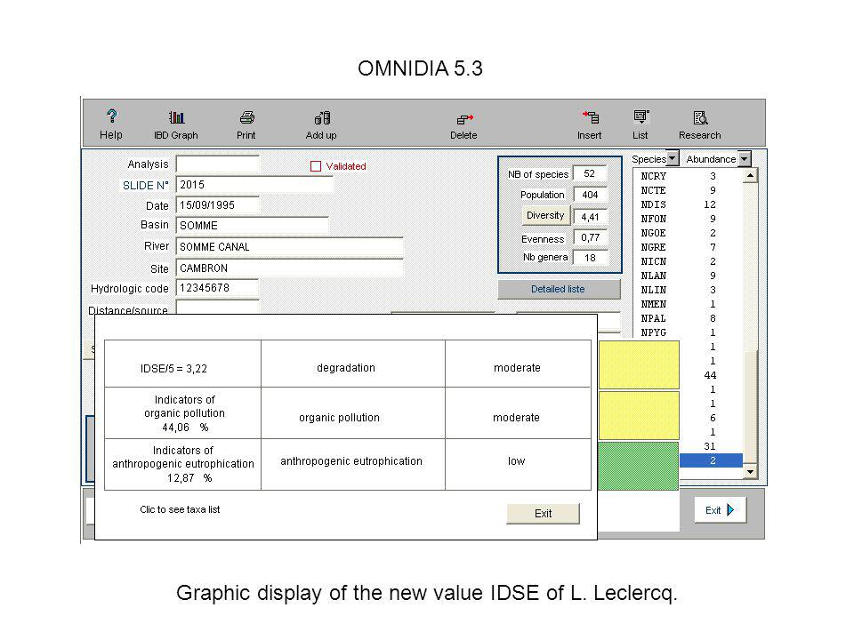 Graphic display of the new value IDSE of L. Leclercq.