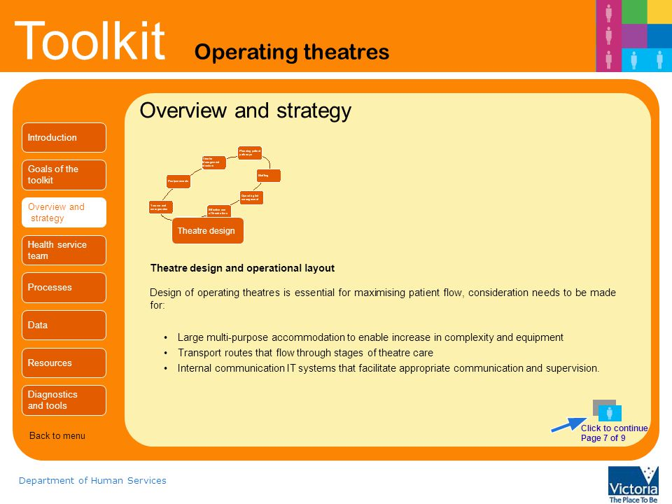 Overview and strategy Theatre design and operational layout