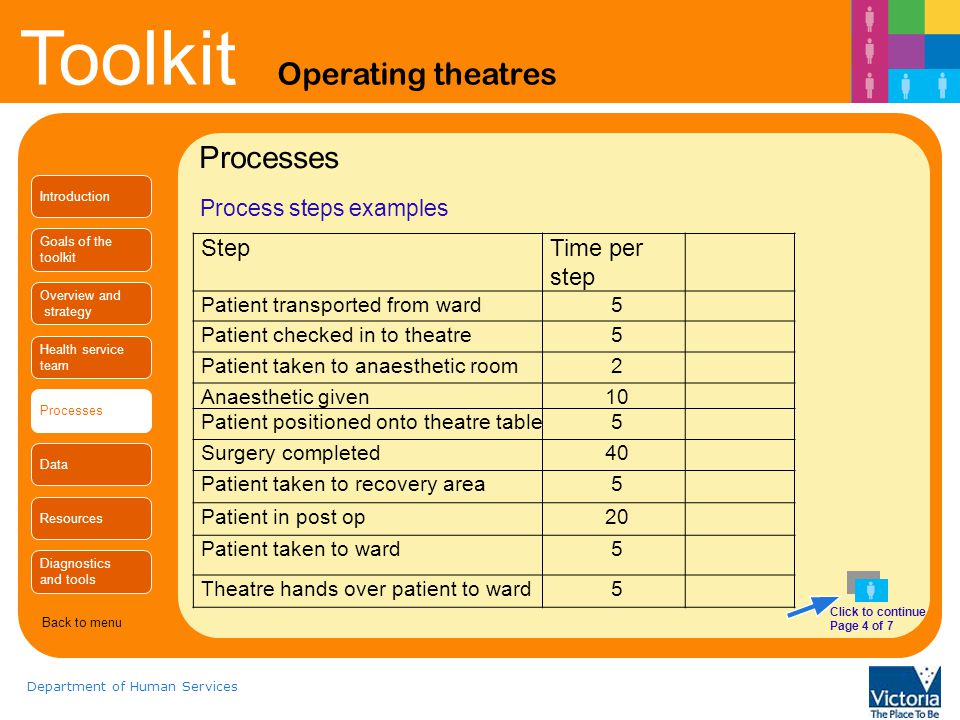 Processes Step Time per step Process steps examples