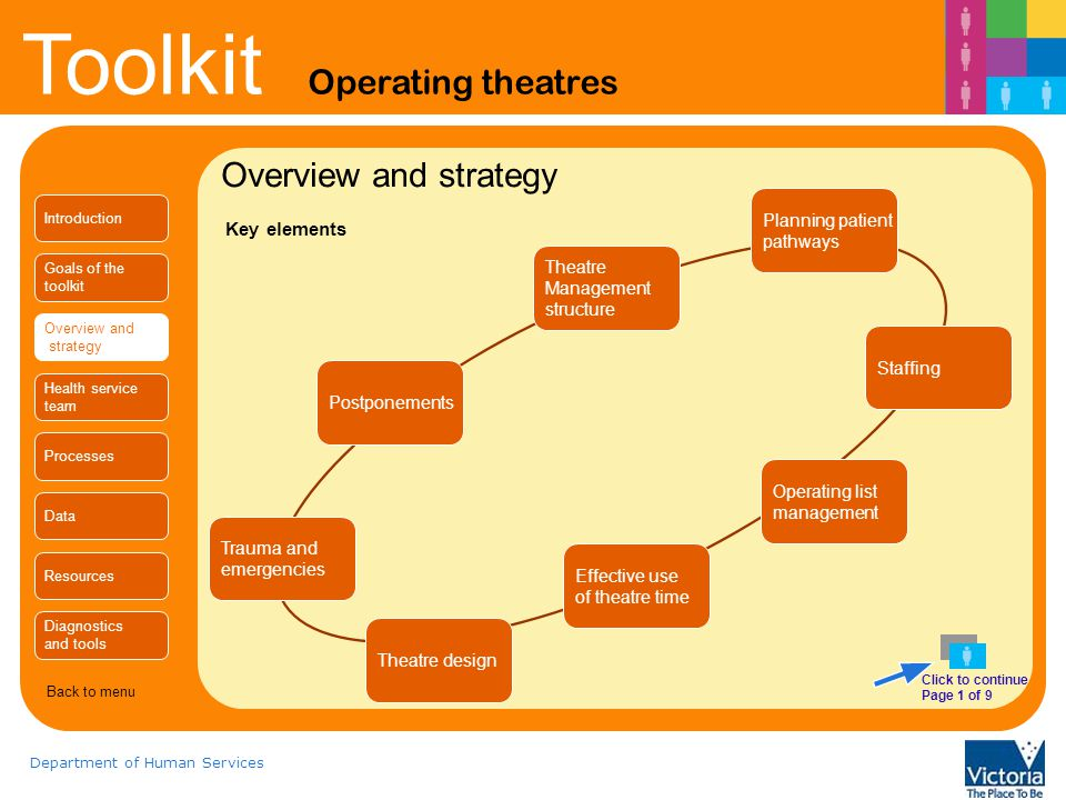 Overview and strategy Key elements Planning patient pathways Theatre