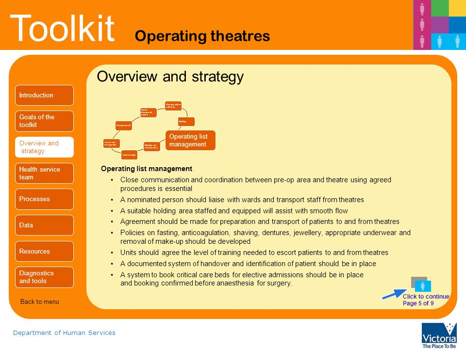 Overview and strategy Operating list management