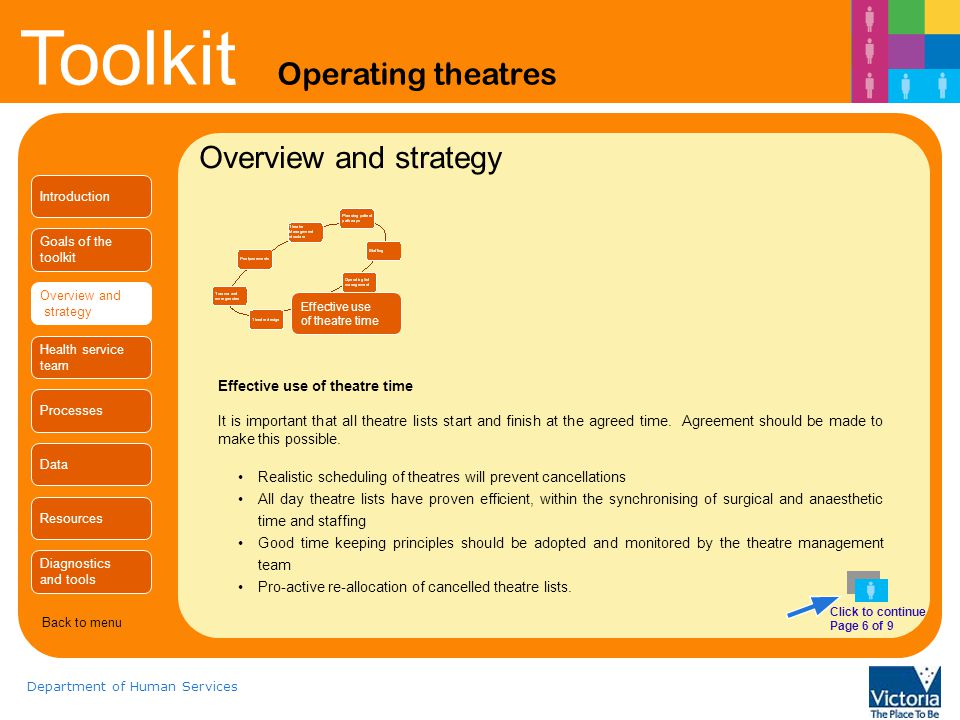 Overview and strategy Effective use of theatre time