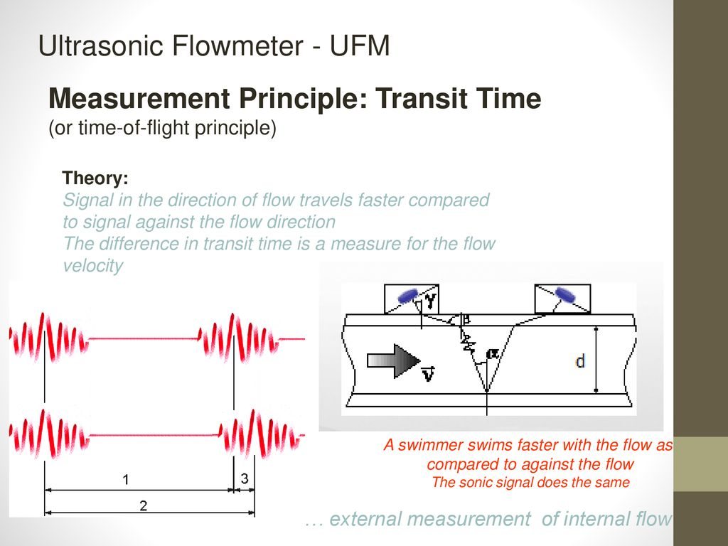 Ultrasonic Flowmeter Technology - ppt download