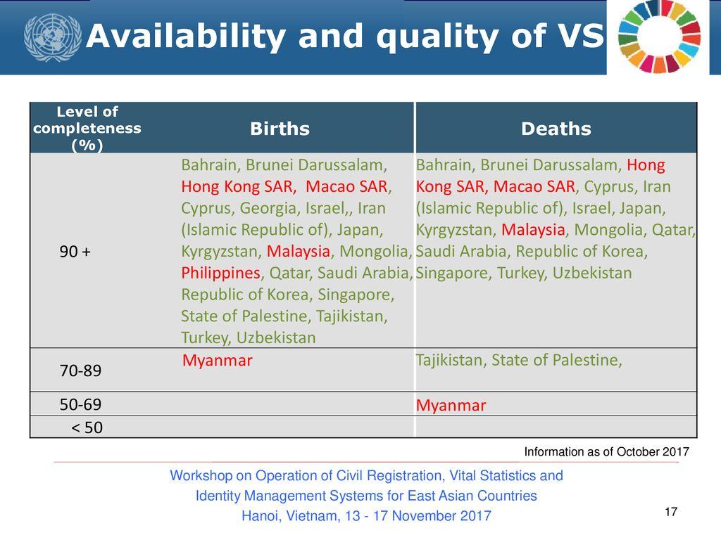 SESSION 12  INTERNATIONAL COLLECTION OF VITAL STATISTICS