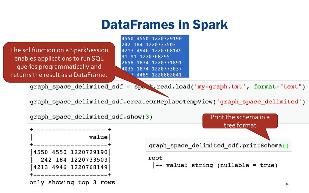 Introduction to Apache Spark CIS 5517 – Data-Intensive and