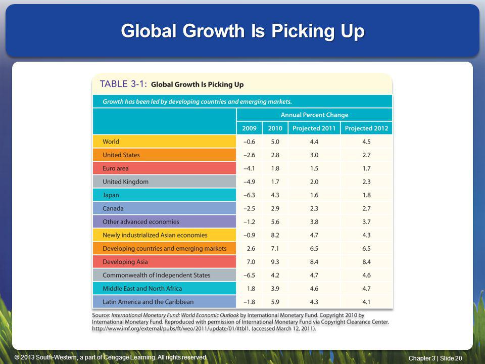 Global Growth Is Picking Up