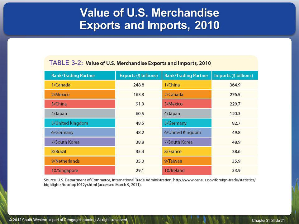Value of U.S. Merchandise Exports and Imports, 2010