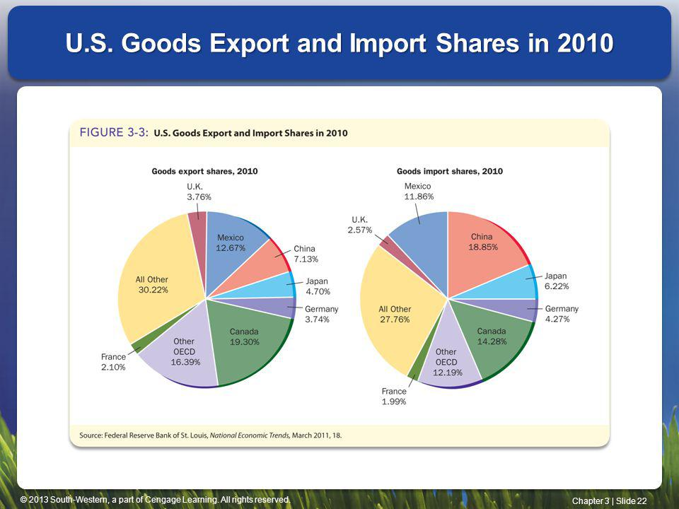 U.S. Goods Export and Import Shares in 2010