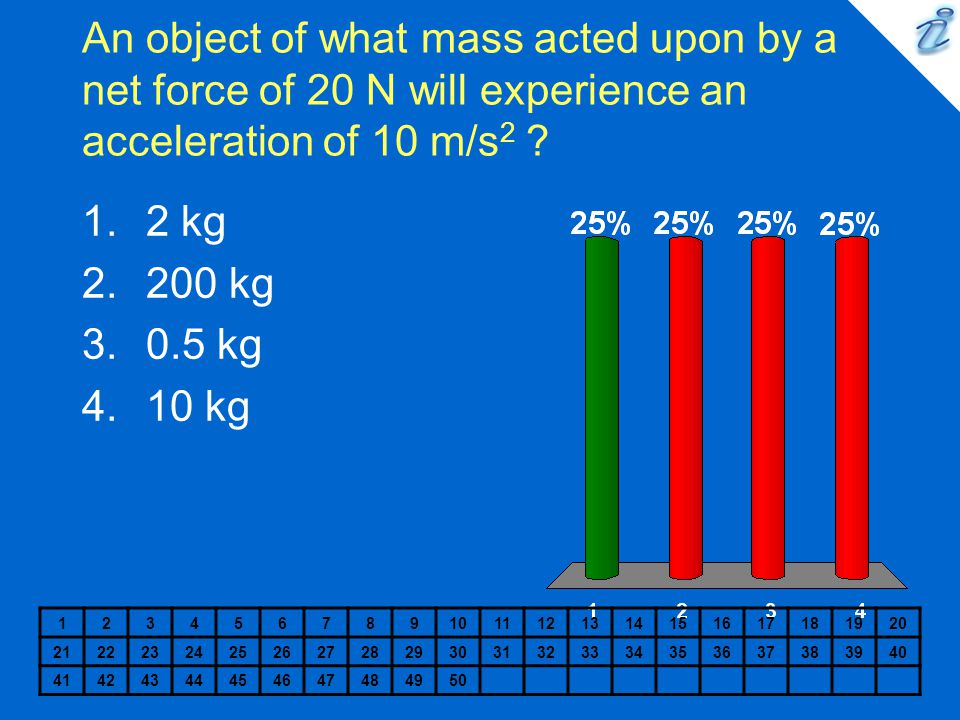 An object of what mass acted upon by a net force of 20 N will experience an acceleration of 10 m/s2