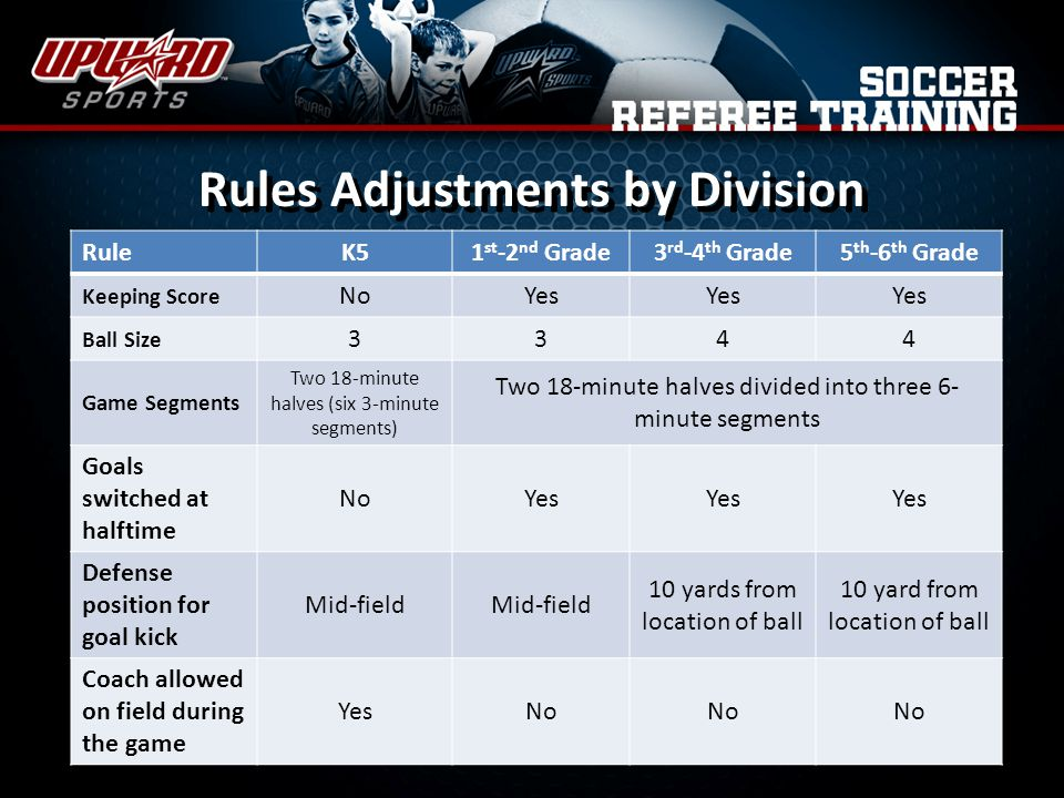 Rules Adjustments by Division