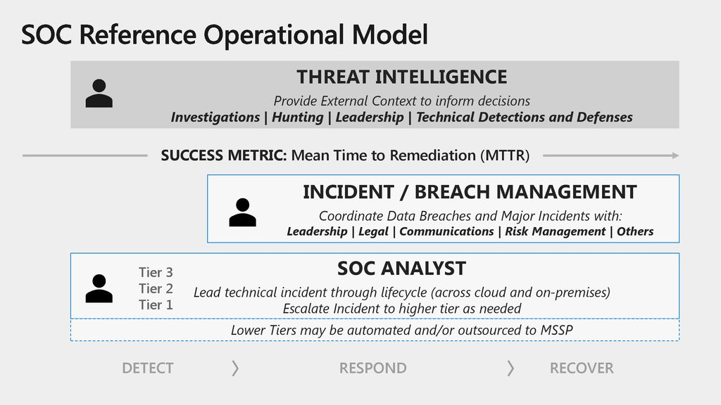 SOC Reference Operational Model