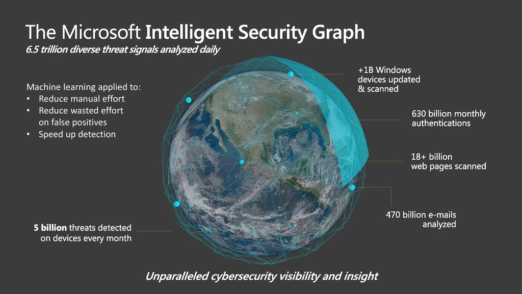 Unparalleled cybersecurity visibility and insight
