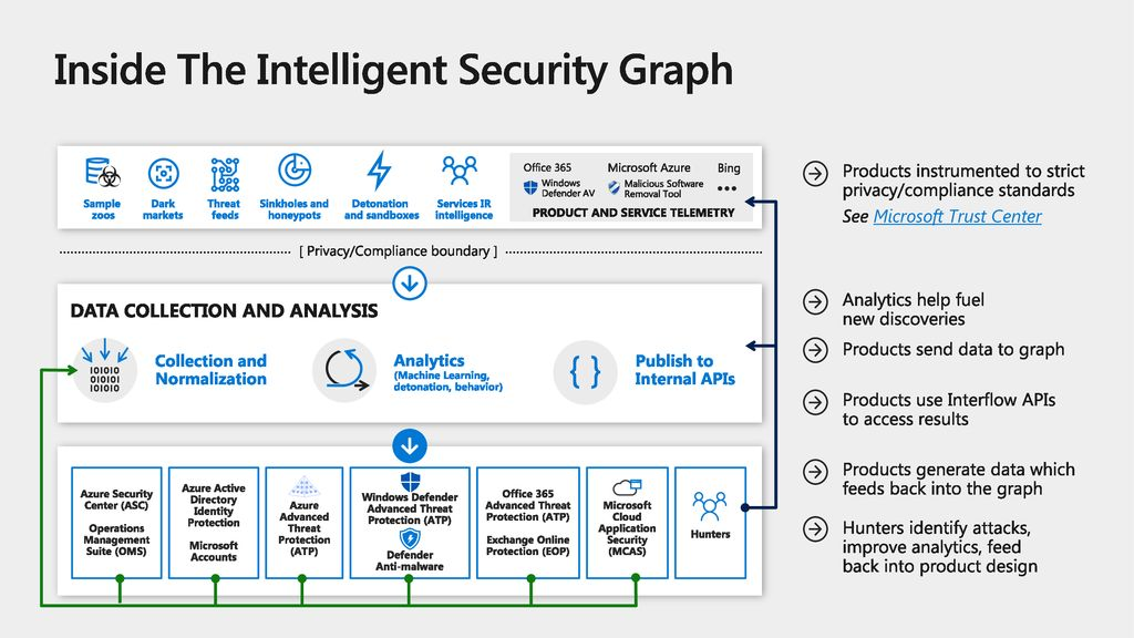 Inside The Intelligent Security Graph