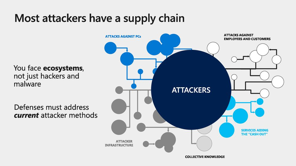 Most attackers have a supply chain