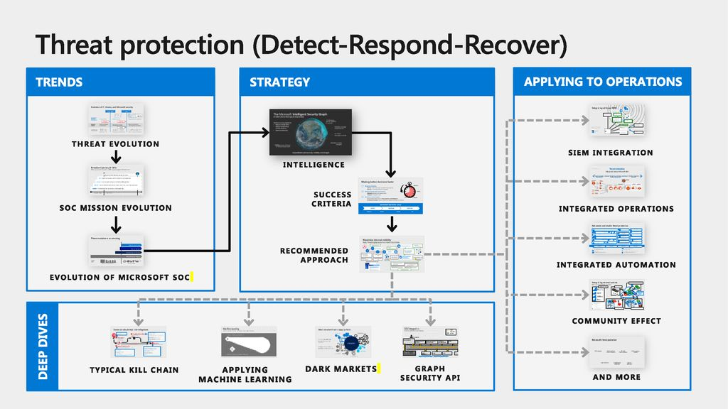 Threat protection (Detect-Respond-Recover)
