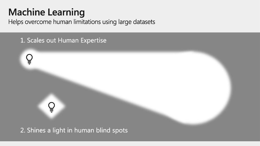 Machine Learning Helps overcome human limitations using large datasets