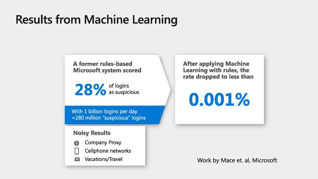 Results from Machine Learning