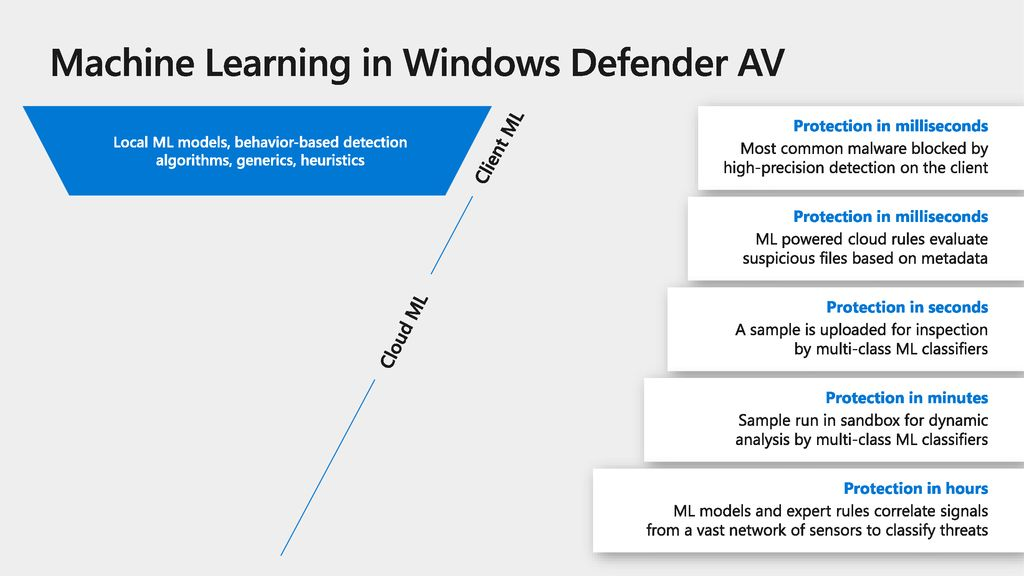 Machine Learning in Windows Defender AV
