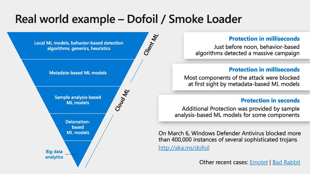 Real world example – Dofoil / Smoke Loader