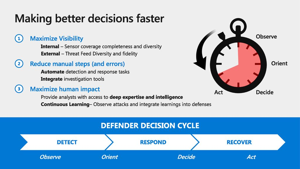 Making better decisions faster