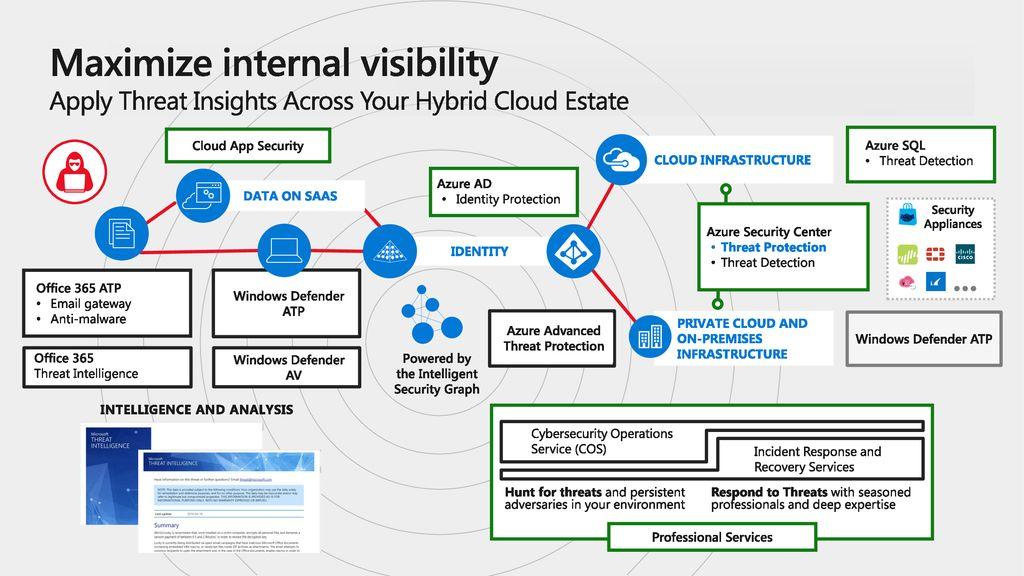 Maximize internal visibility Apply Threat Insights Across Your Hybrid Cloud Estate