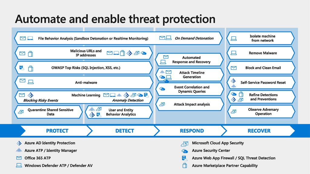 Automate and enable threat protection