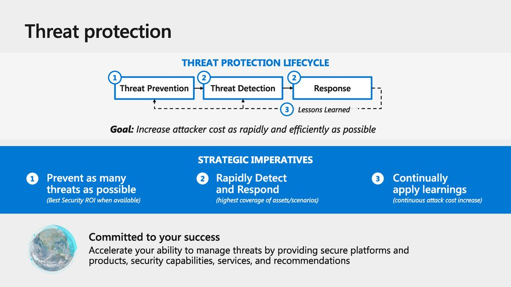 THREAT PROTECTION LIFECYCLE STRATEGIC IMPERATIVES