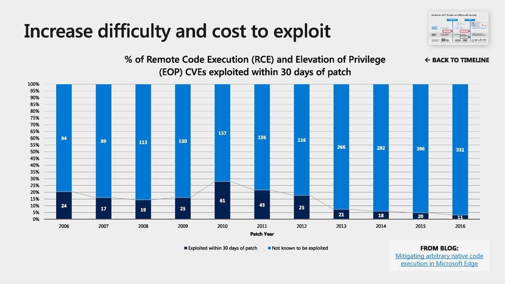 Increase difficulty and cost to exploit