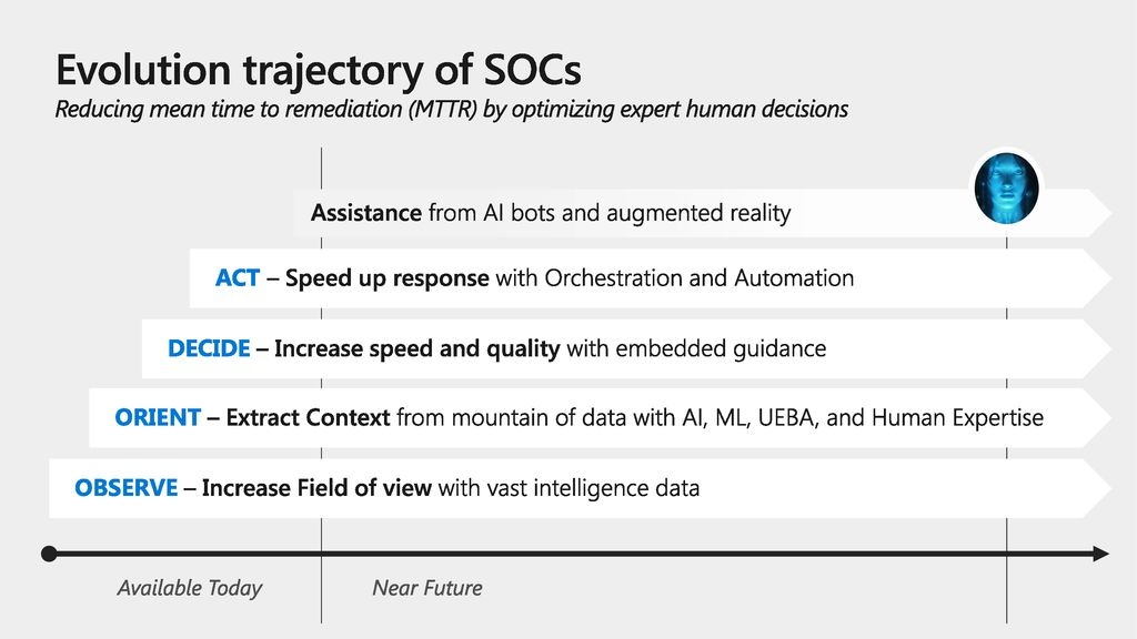 Evolution trajectory of SOCs Reducing mean time to remediation (MTTR) by optimizing expert human decisions