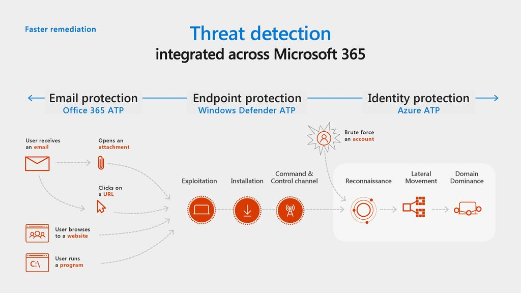 integrated across Microsoft 365