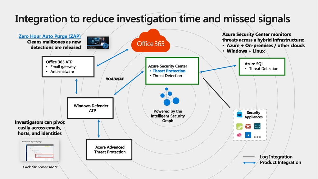 Integration to reduce investigation time and missed signals