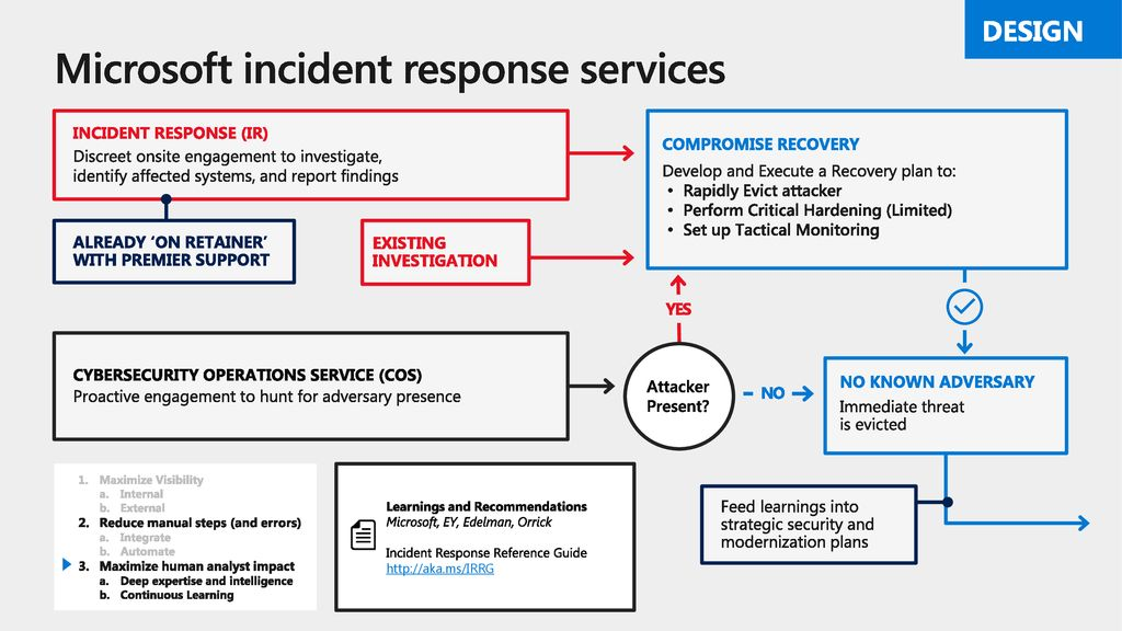 Microsoft incident response services