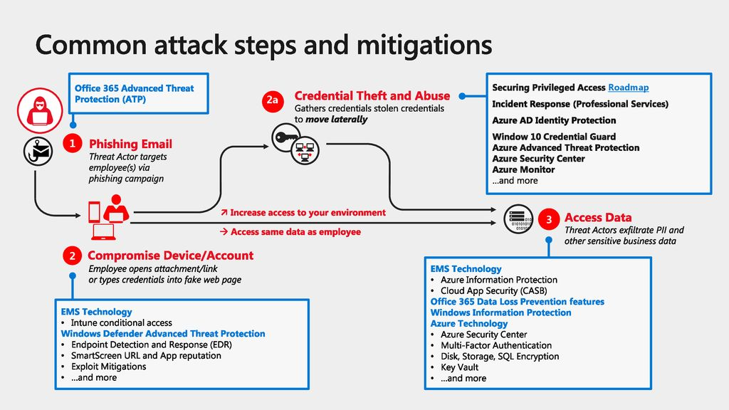 Common attack steps and mitigations
