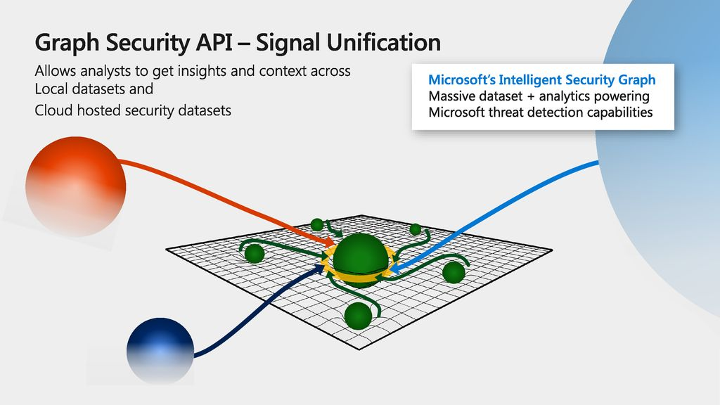 Graph Security API – Signal Unification