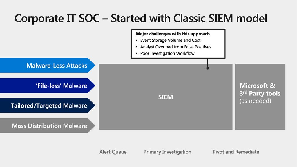 Corporate IT SOC – Started with Classic SIEM model
